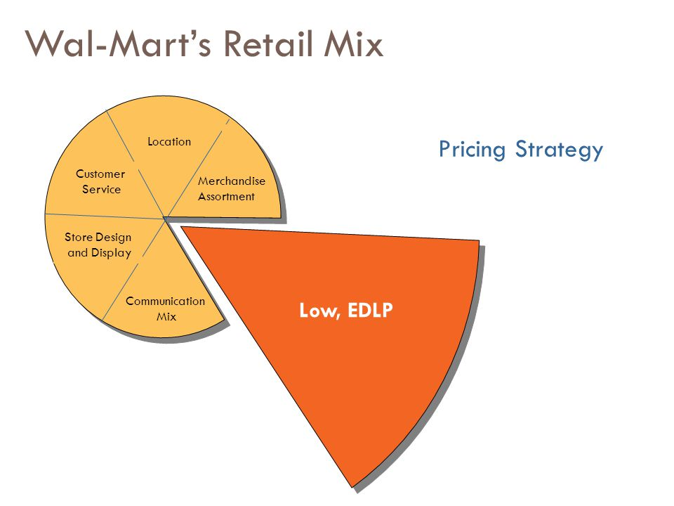 """the low retail price strategy Costco's mission is """"to continually provide members with quality goods and services at the lowest possible prices """" this mission statement is directly linked to its business model and strategy."""