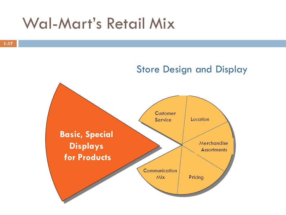 Basic, Special Displays for Products