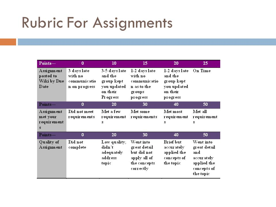 Rubric For Assignments