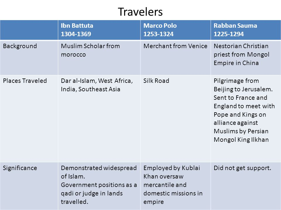 Travelers Ibn Battuta 1304-1369 Marco Polo 1253-1324 Rabban Sauma