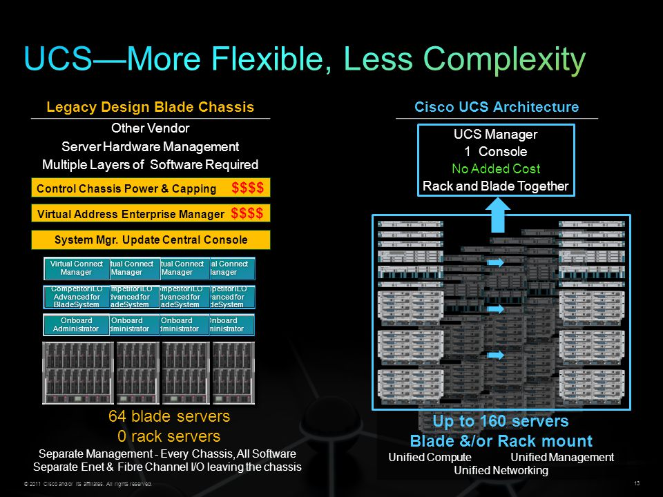 UCS—More Flexible, Less Complexity