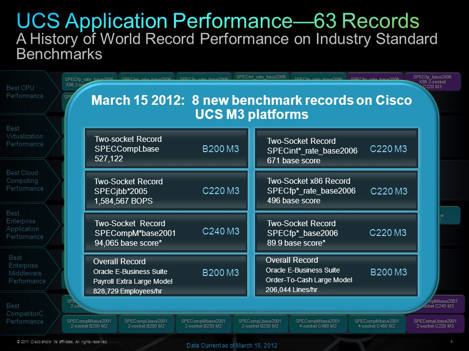 March 15 2012: 8 new benchmark records on Cisco UCS M3 platforms