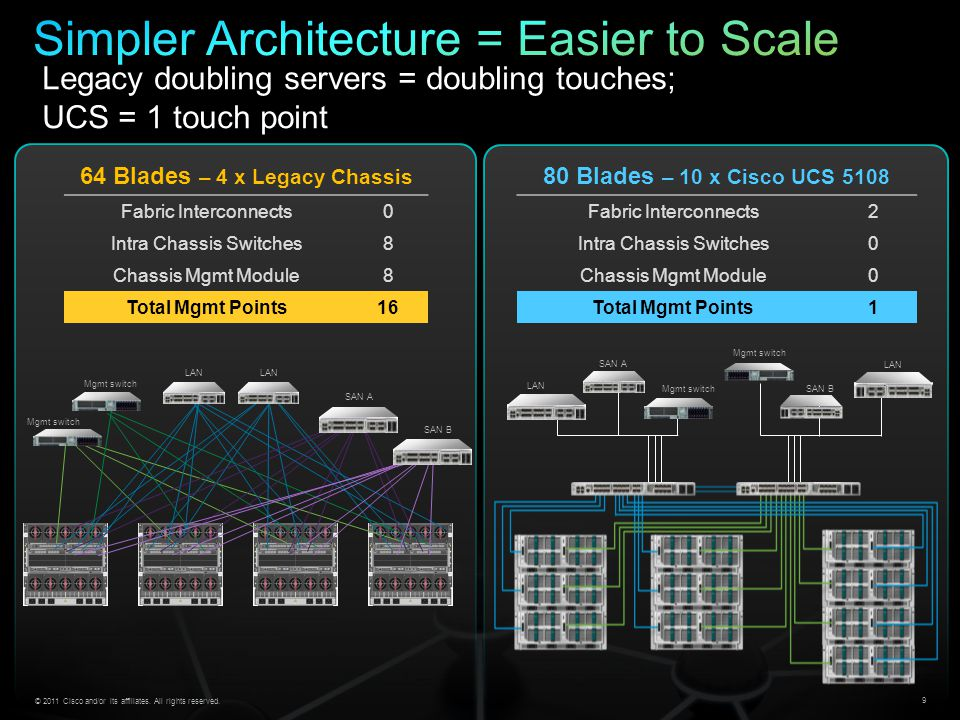 Simpler Architecture = Easier to Scale