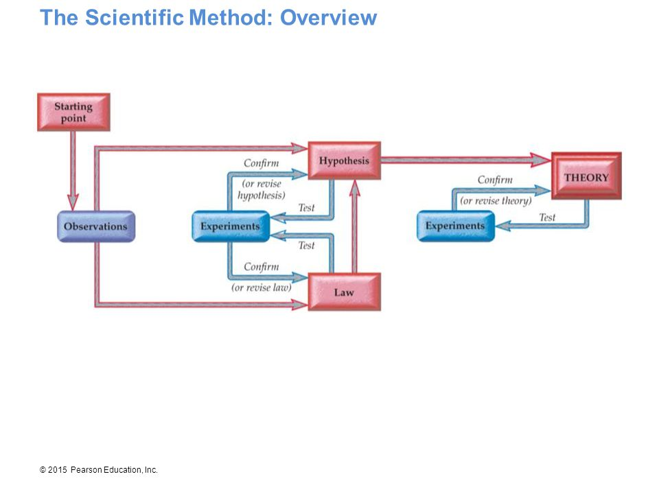 The Scientific Method: Overview