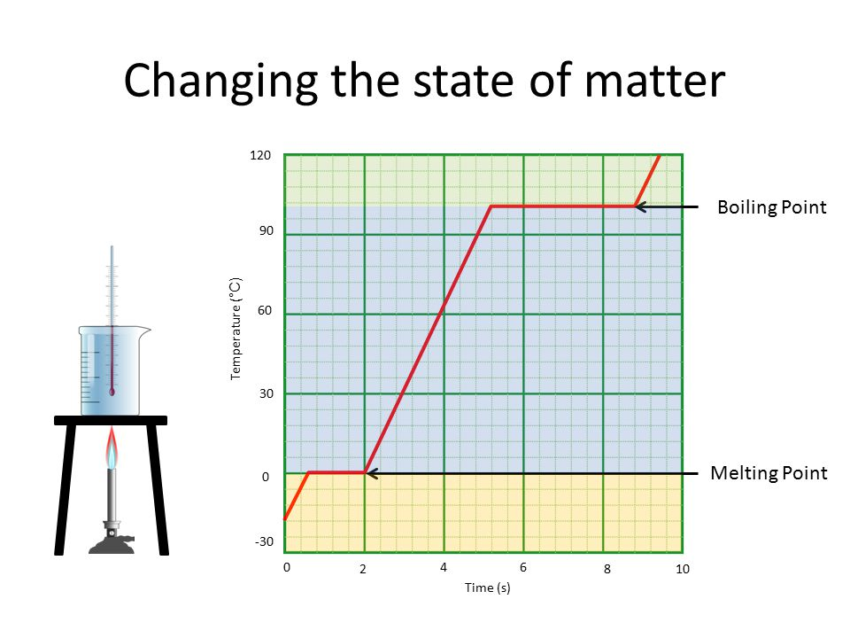 Changing the state of matter