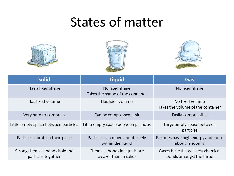 States of matter Solid Liquid Gas Has a fixed shape No fixed shape