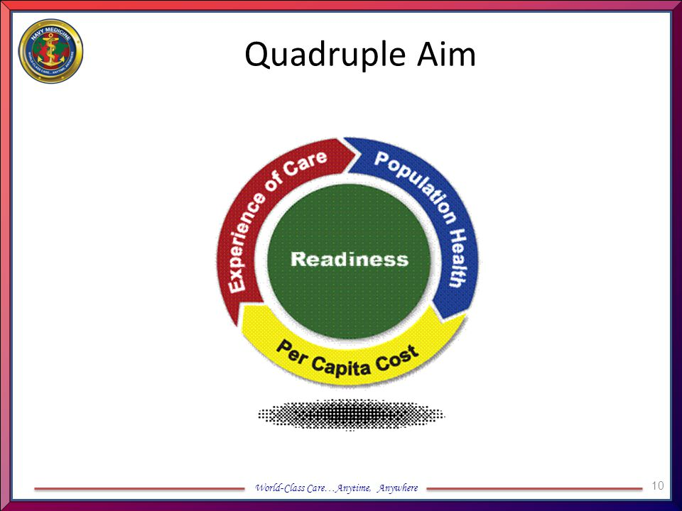 Quadruple Aim