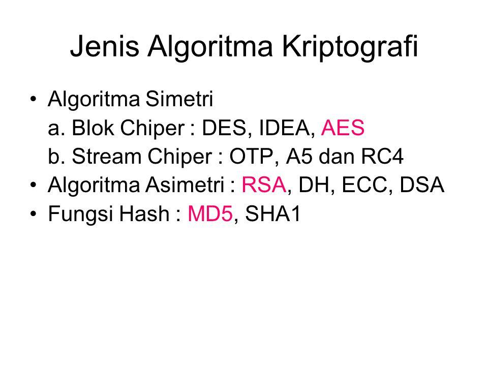 Jenis Algoritma Kriptografi