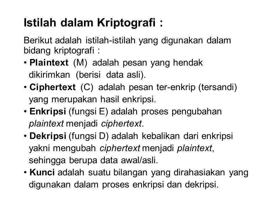 Istilah dalam Kriptografi :
