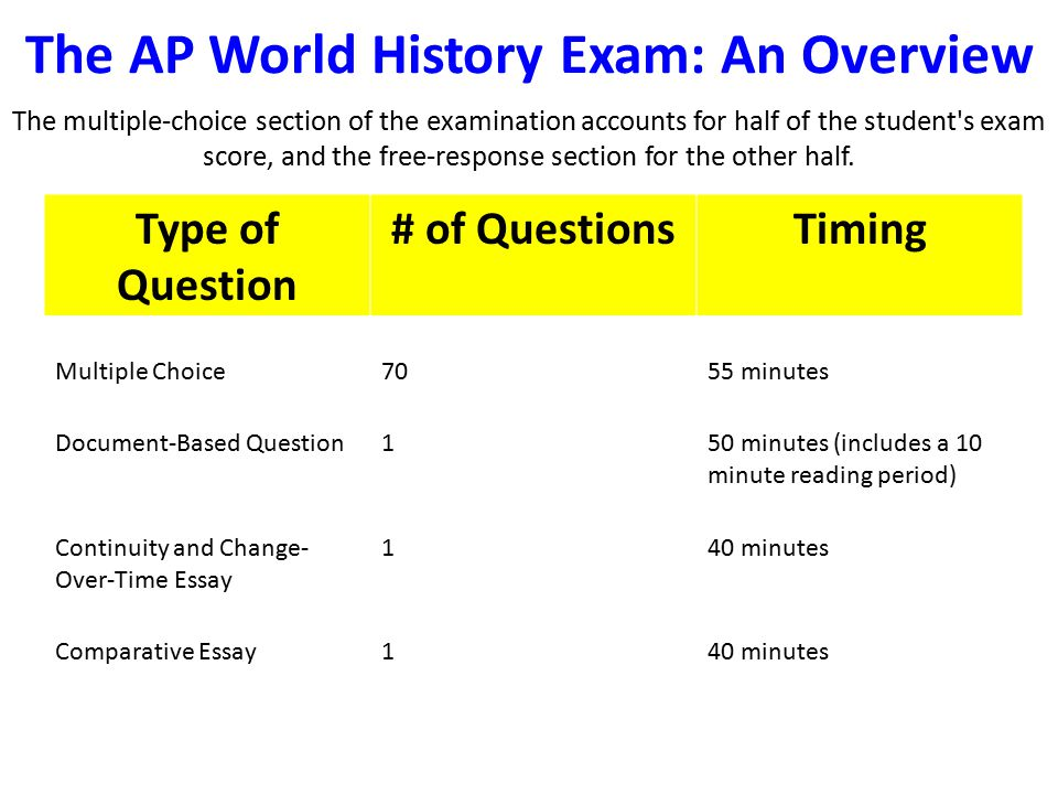 2010 ap world history exam essays Advanced placement (ap) ap world history this exam will four short-answer questions in place of one of the long essays, accounting for 20% of the total exam.