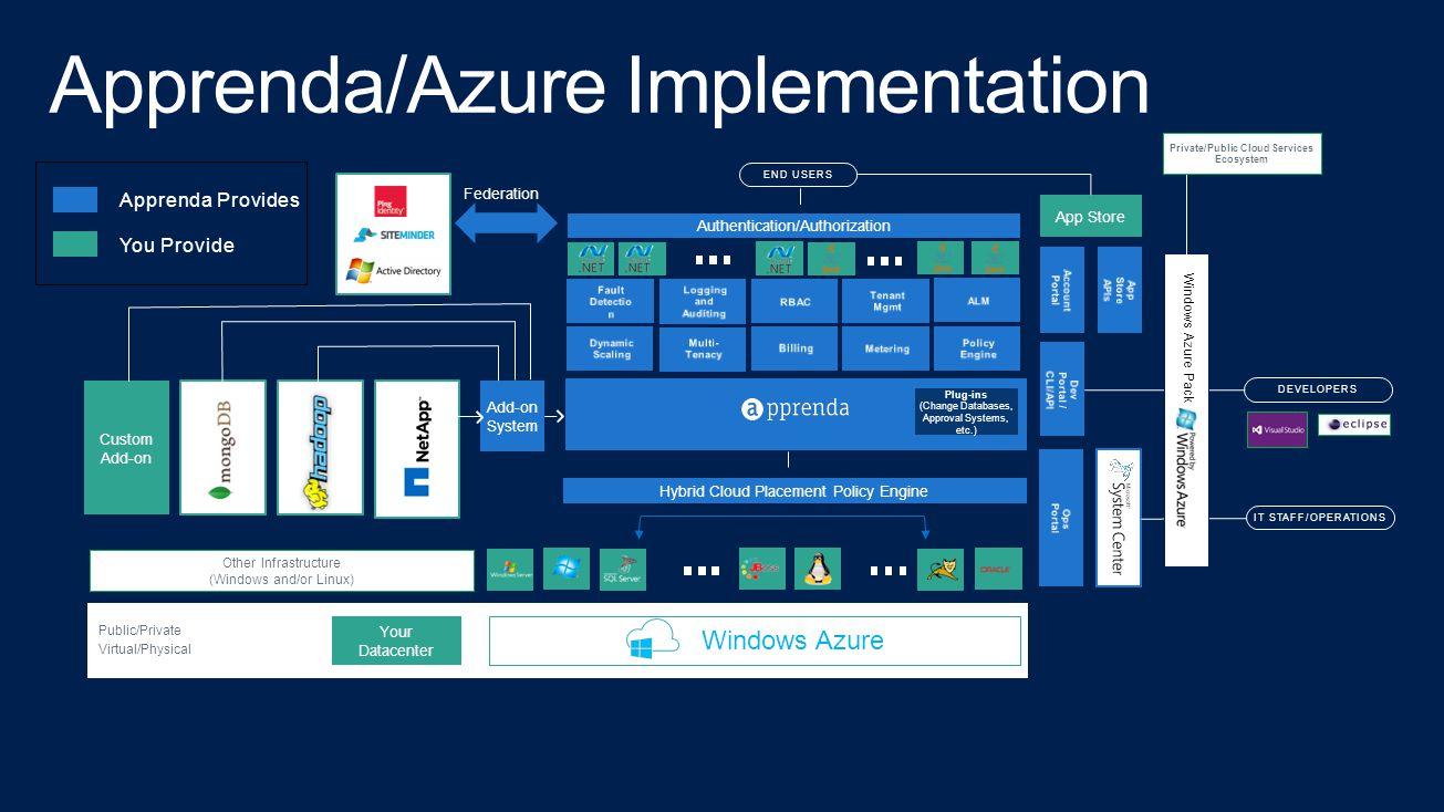 Apprenda/Azure Implementation
