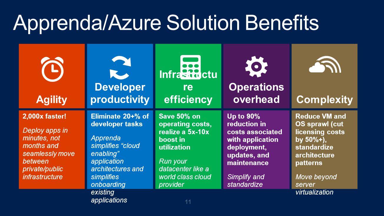 Apprenda/Azure Solution Benefits