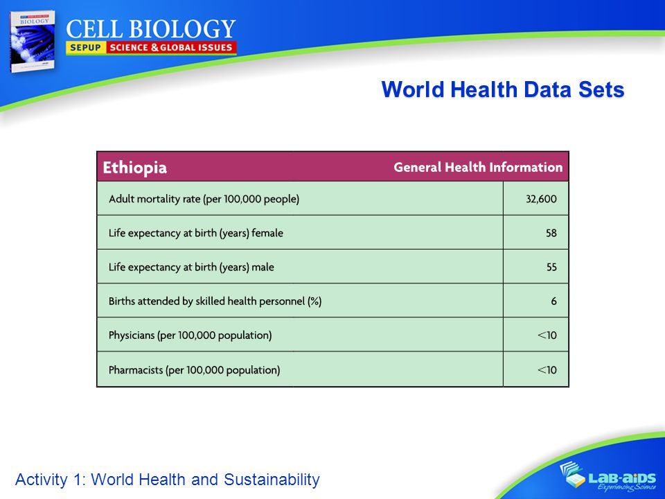 World Health Data Sets