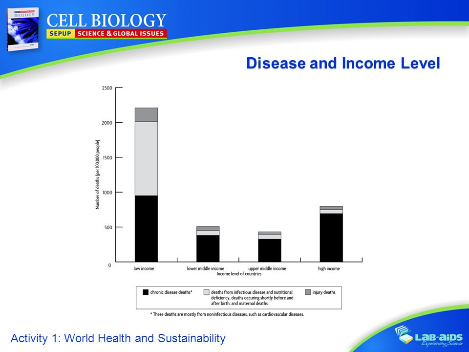 Disease and Income Level
