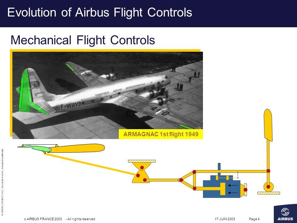 Evolution of Airbus Flight Controls