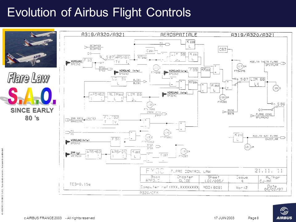 Flare Law S.A.O. Evolution of Airbus Flight Controls SINCE EARLY 80 's