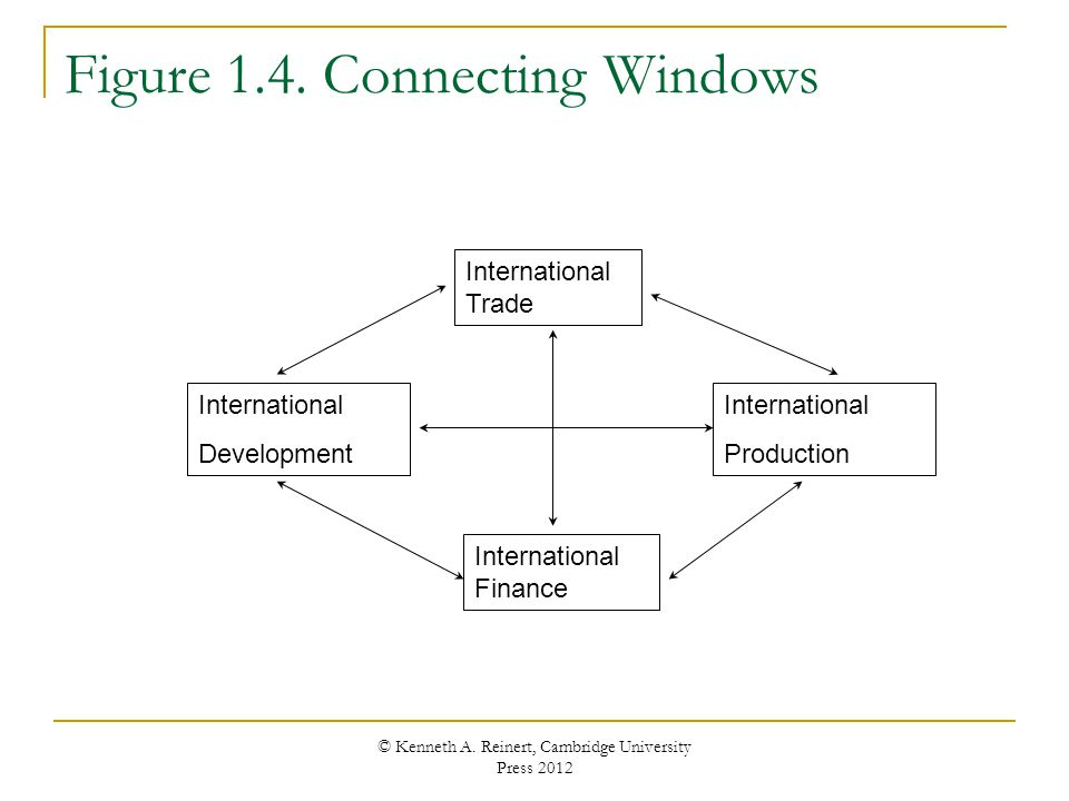 Figure 1.4. Connecting Windows