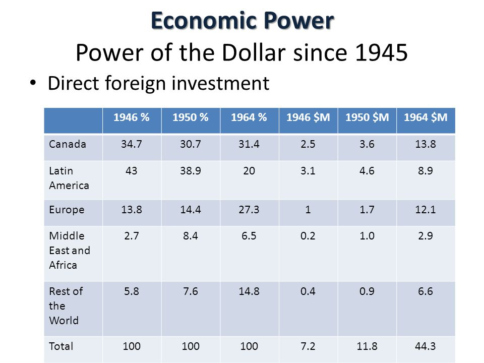 Economic Power Power of the Dollar since 1945