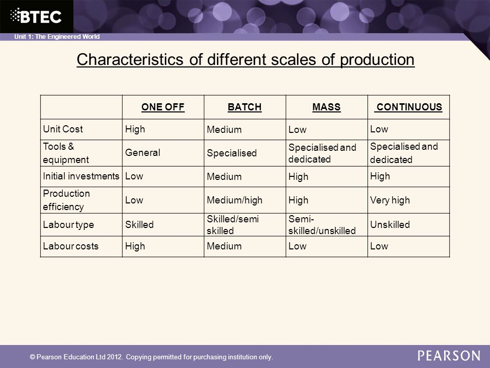 Characteristics of different scales of production