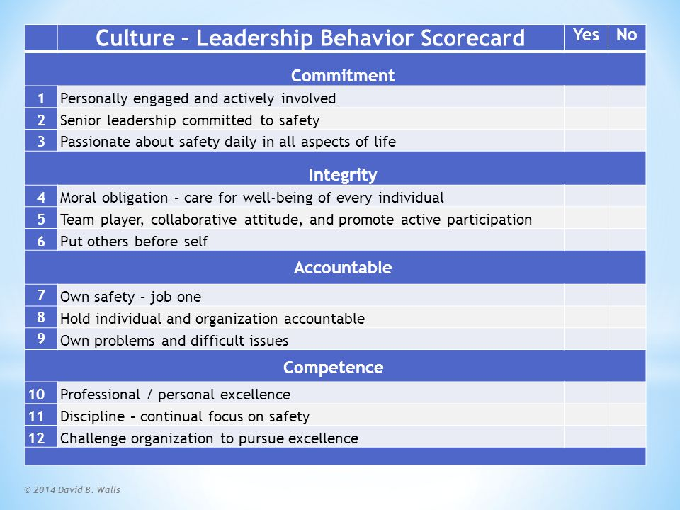 Culture – Leadership Behavior Scorecard (Continued)