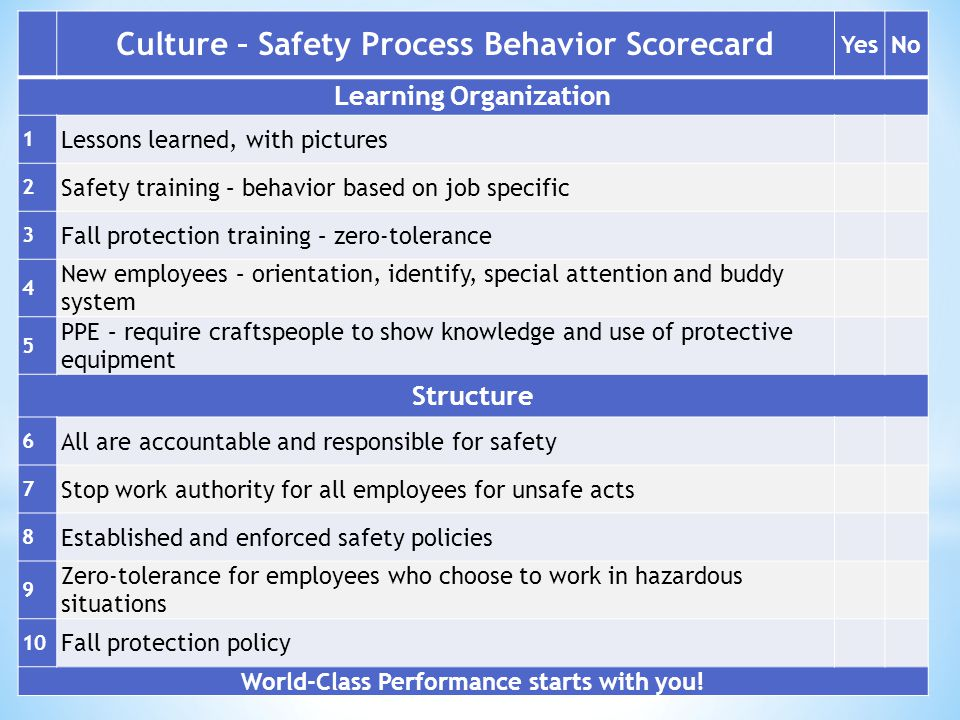 Culture – Safety Process Behavior Scorecard (Continued)