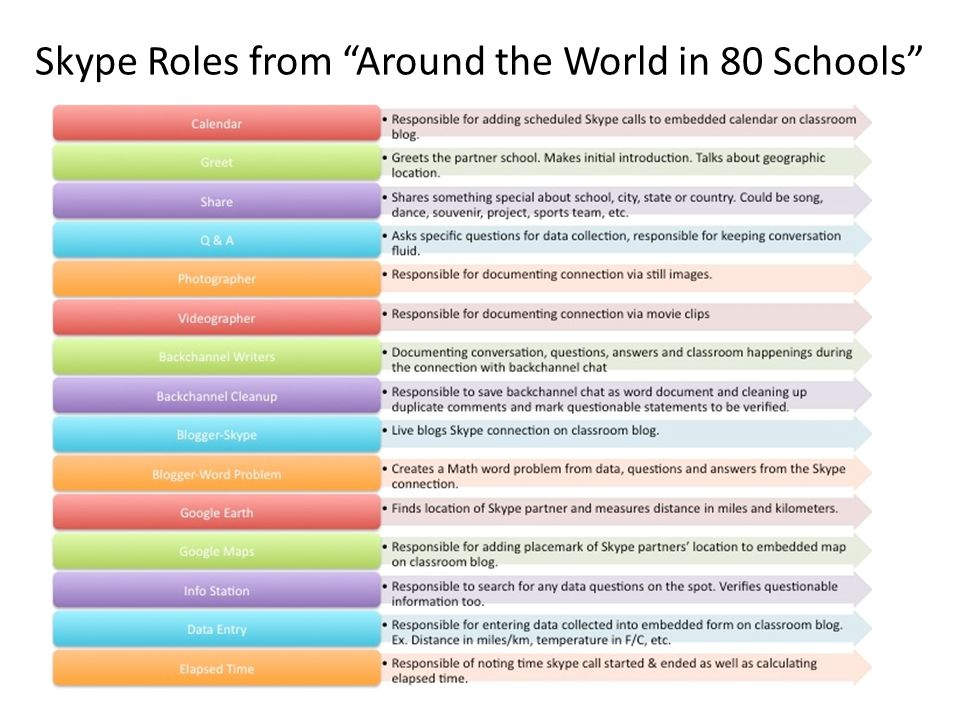 Skype Roles from Around the World in 80 Schools
