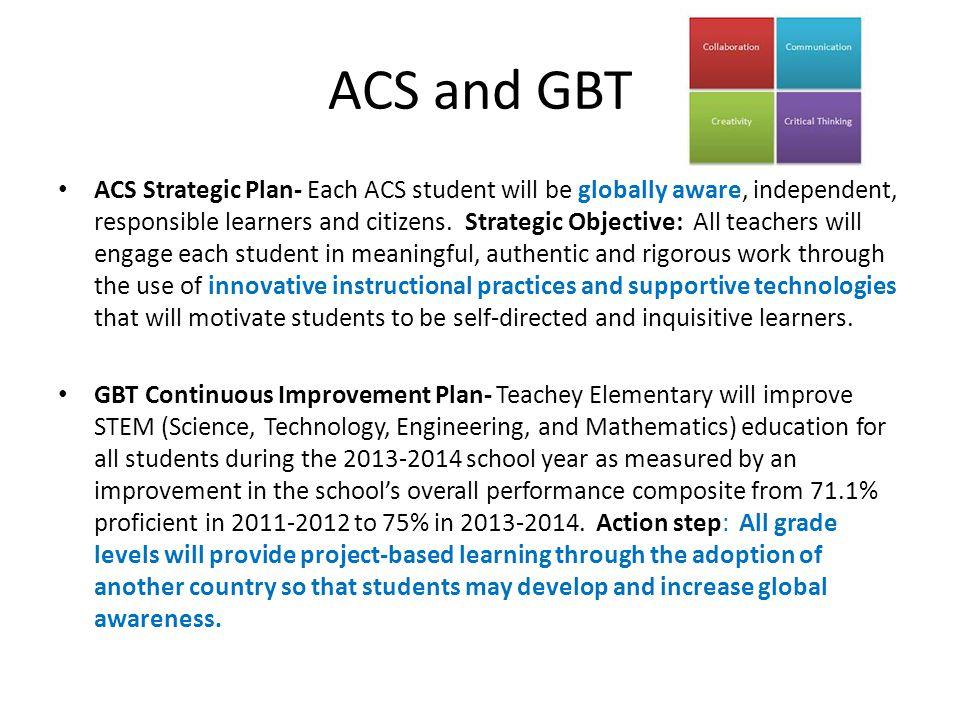 ACS and GBT
