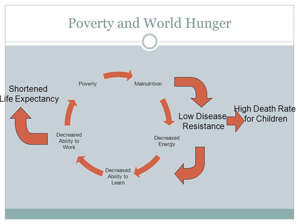 2018 World Hunger and Poverty Facts and Statistics