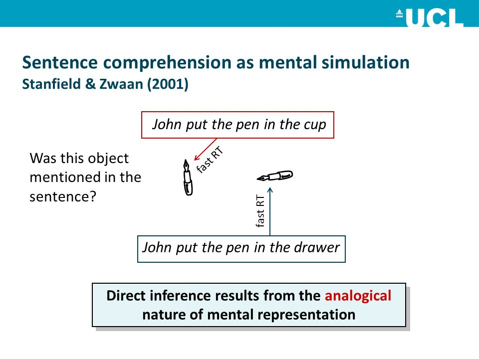 Sentence comprehension as mental simulation Stanfield & Zwaan (2001)