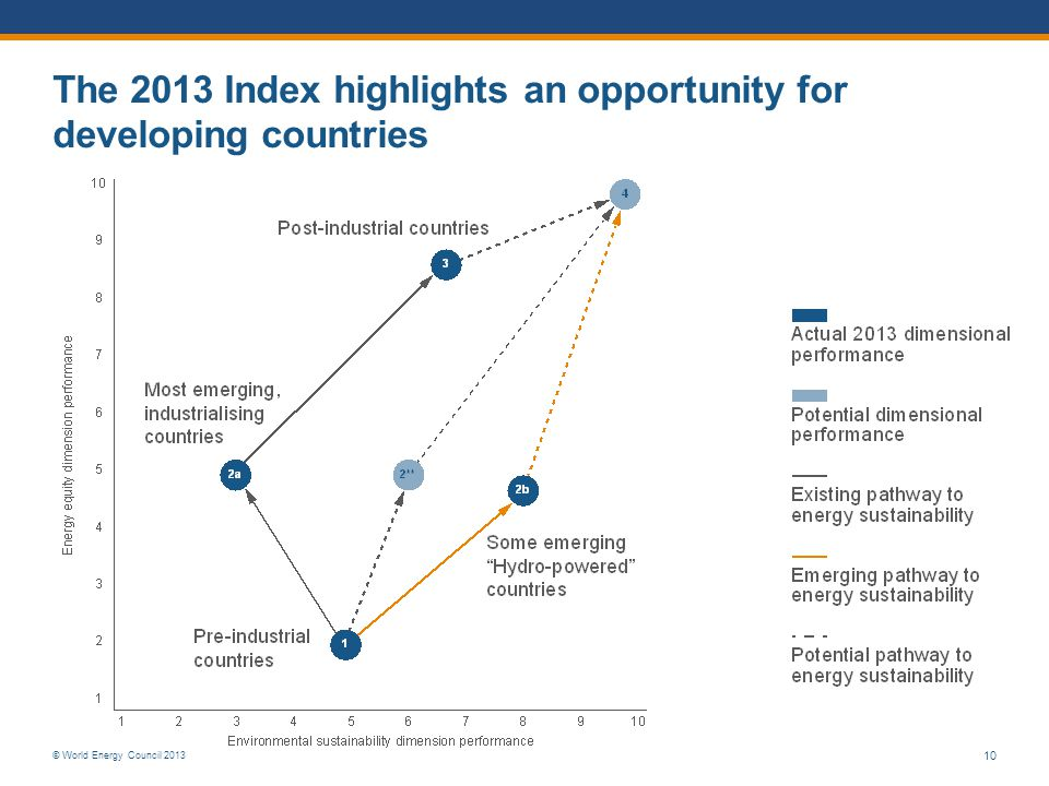 The 2013 Index highlights an opportunity for developing countries
