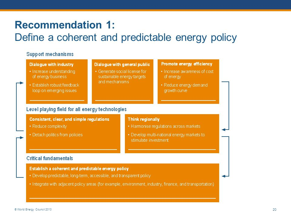Recommendation 1: Define a coherent and predictable energy policy