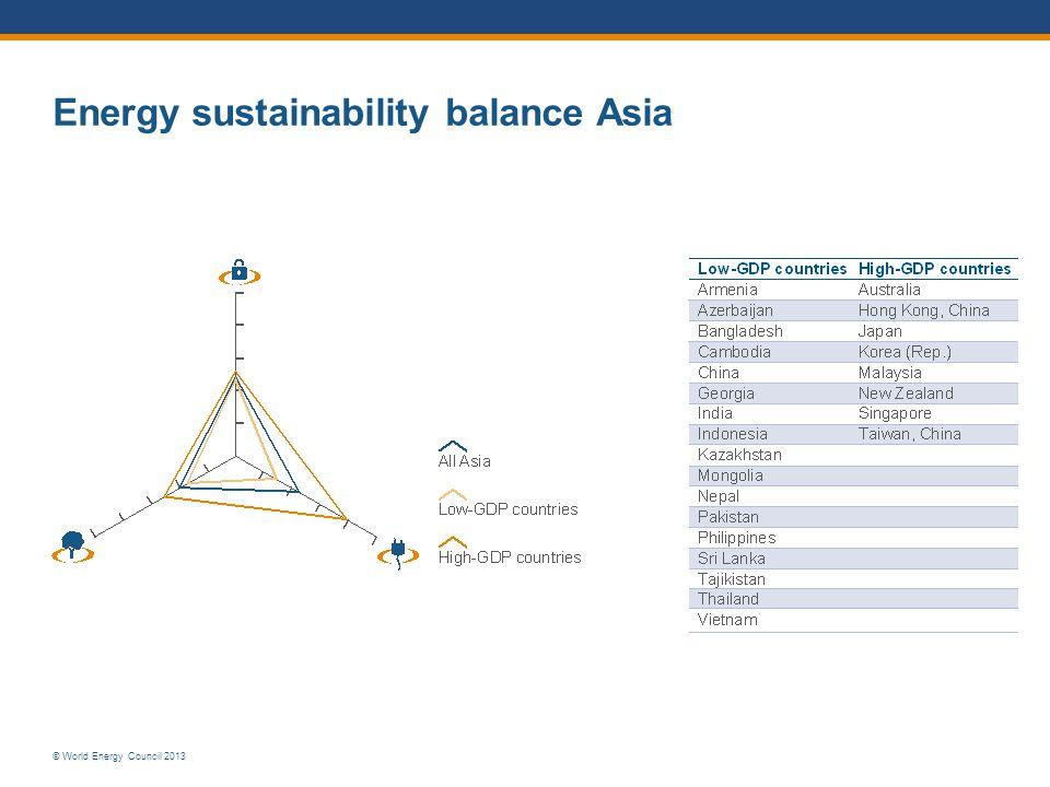 Energy sustainability balance Asia