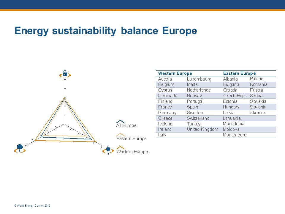 Energy sustainability balance Europe