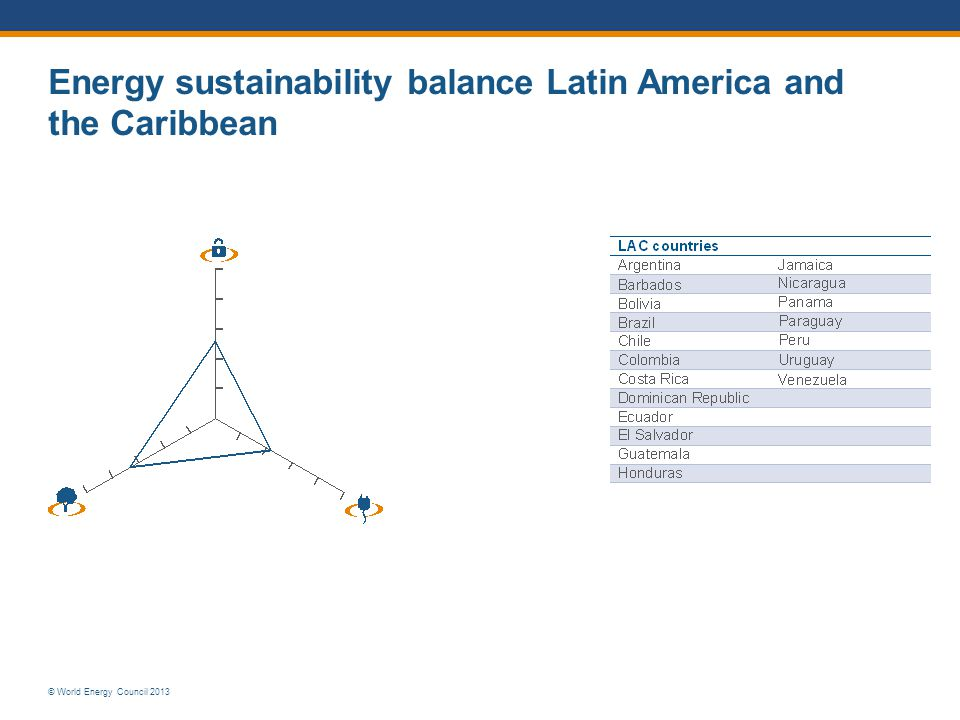 Energy sustainability balance Latin America and the Caribbean