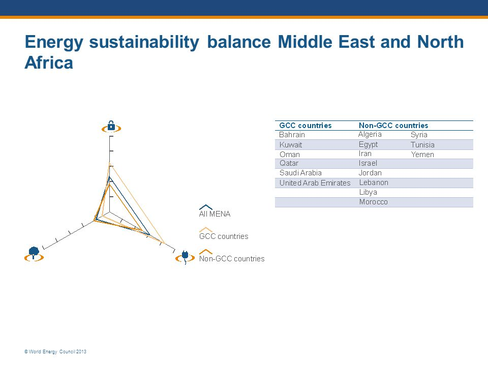 Energy sustainability balance Middle East and North Africa