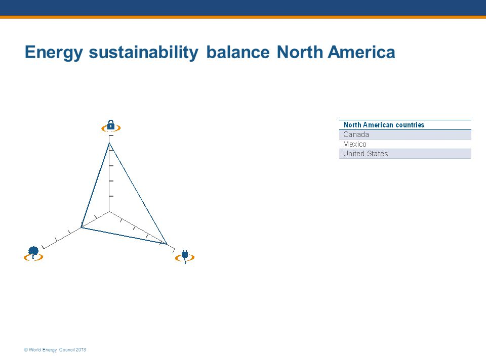 Energy sustainability balance North America
