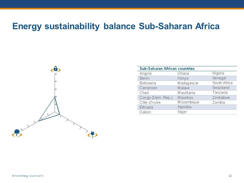Energy sustainability balance Sub-Saharan Africa