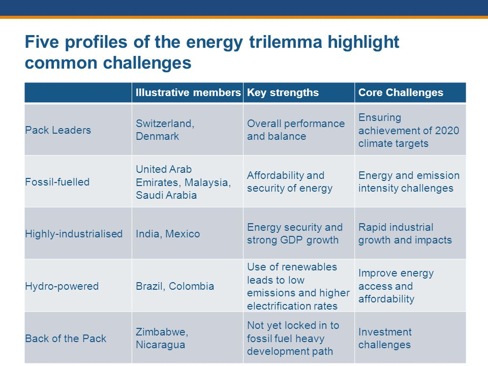 Five profiles of the energy trilemma highlight common challenges