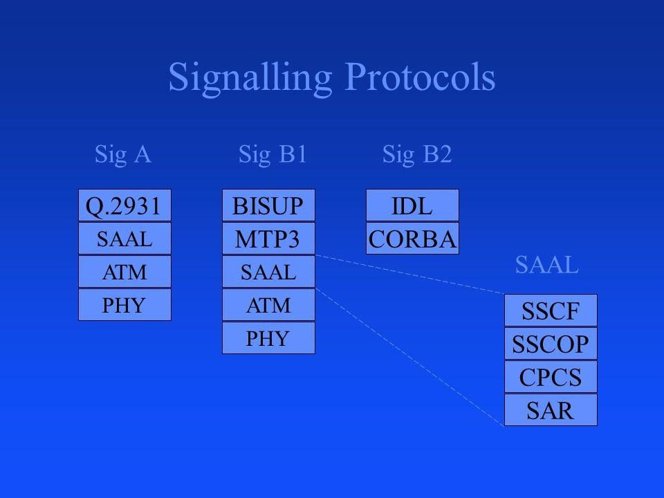 Signalling Protocols Q.2931 BISUP MTP3 Sig A Sig B1 Sig B2 IDL CORBA