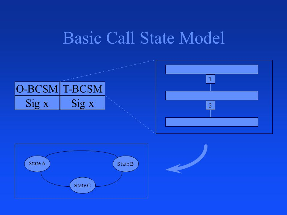Basic Call State Model O-BCSM T-BCSM Sig x 1 2 State C State B State A