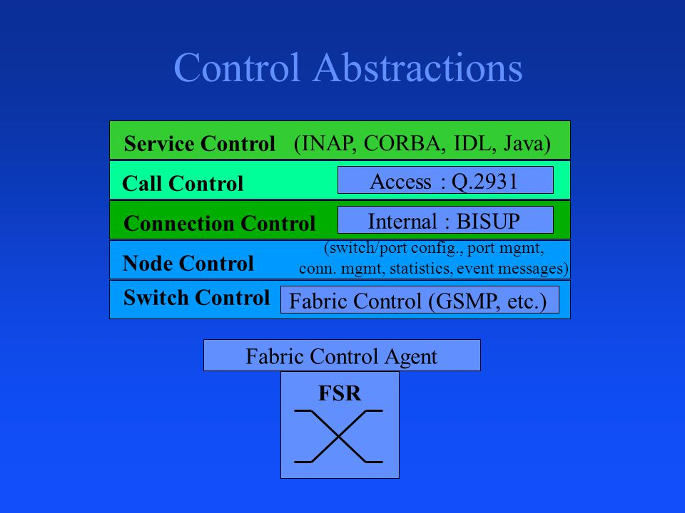 Control Abstractions Service Control (INAP, CORBA, IDL, Java)