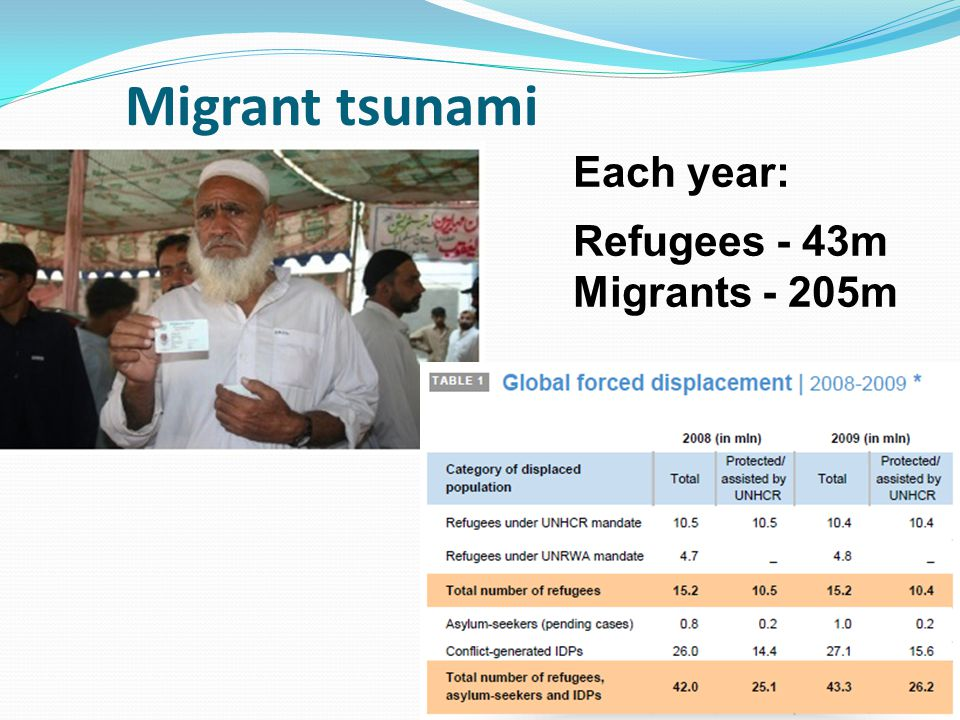 Migrant tsunami Each year: Refugees - 43m Migrants - 205m