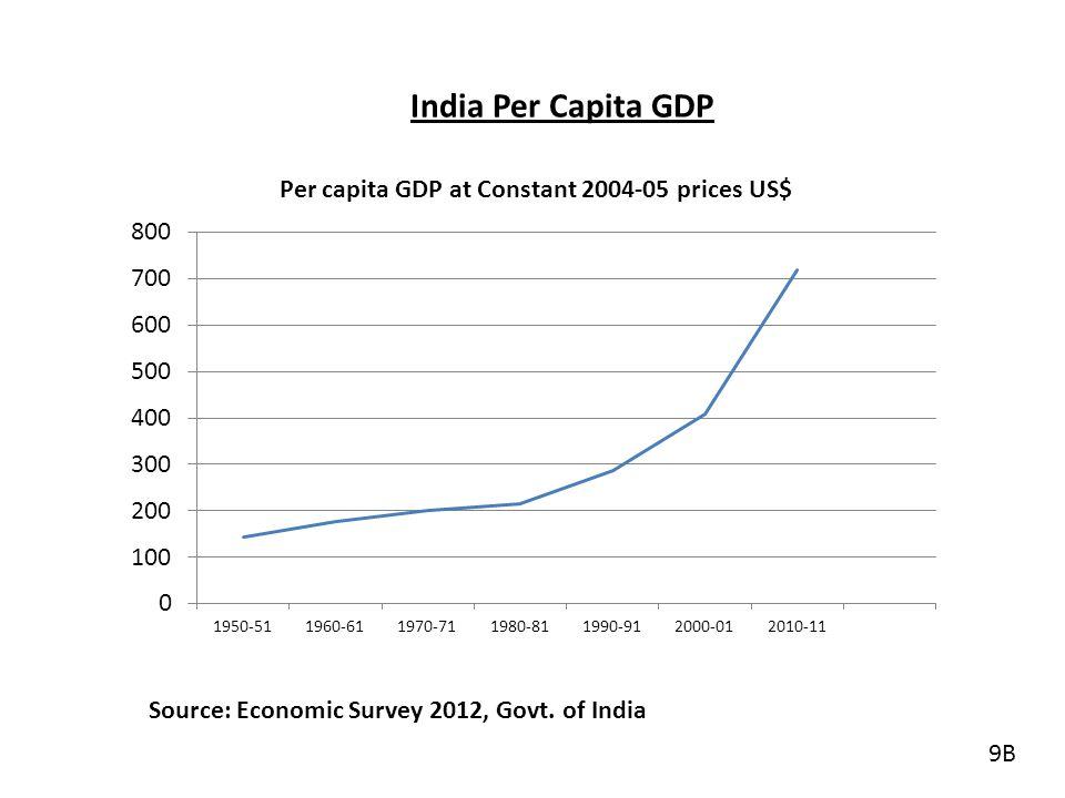 India Per Capita GDP Source: Economic Survey 2012, Govt. of India 9B