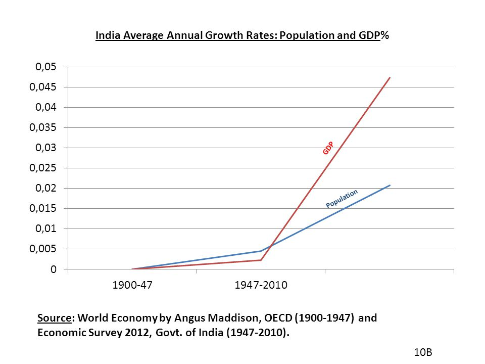 India Average Annual Growth Rates: Population and GDP%