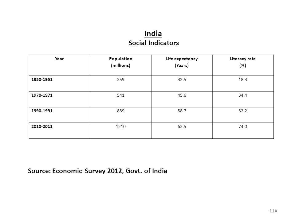 Source: Economic Survey 2012, Govt. of India