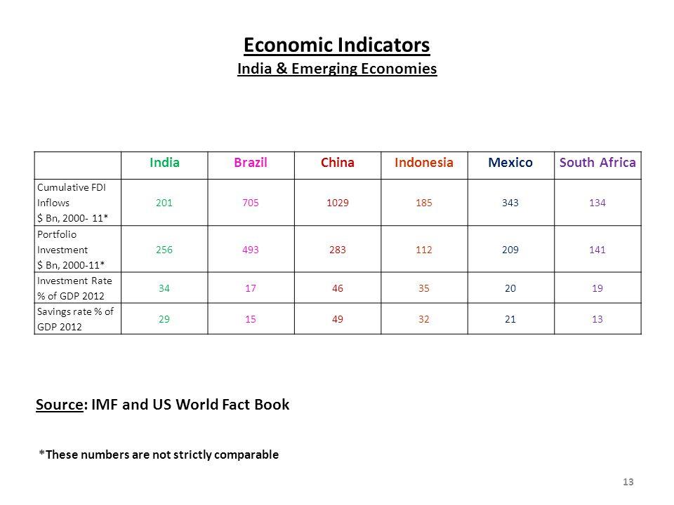 Economic Indicators India & Emerging Economies