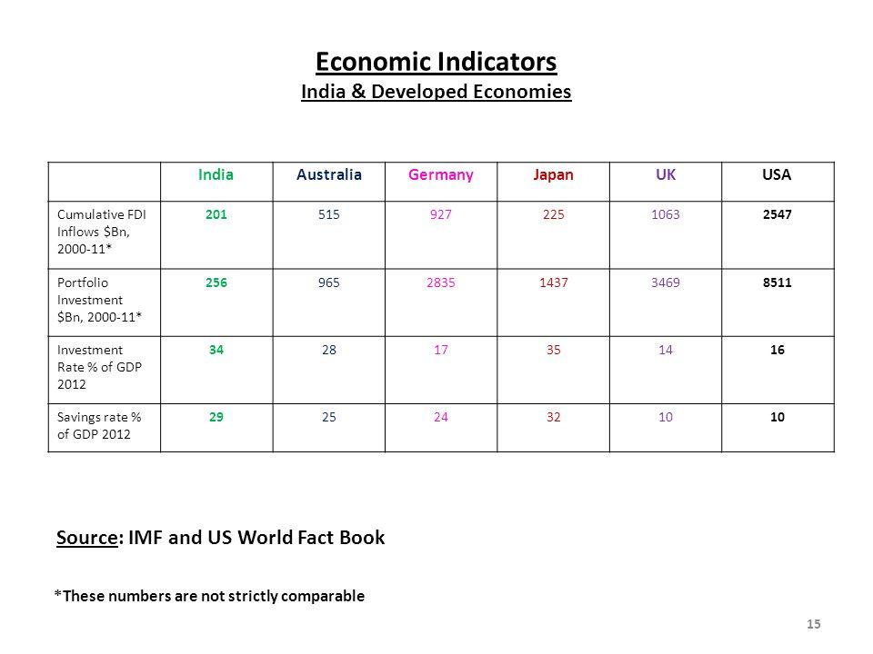 Economic Indicators India & Developed Economies