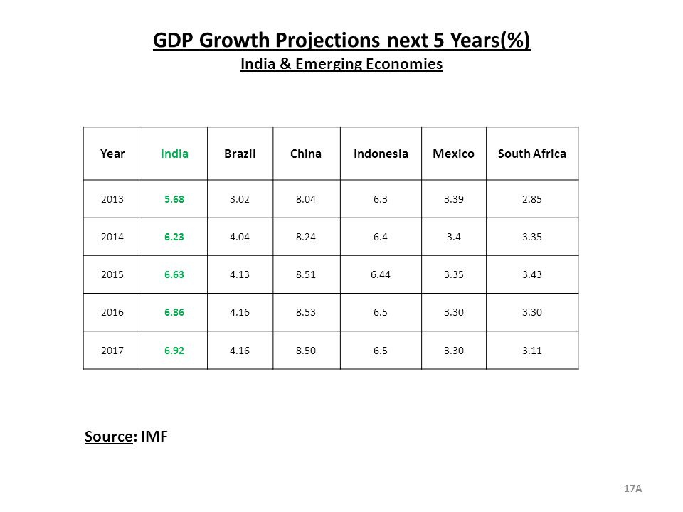 GDP Growth Projections next 5 Years(%) India & Emerging Economies