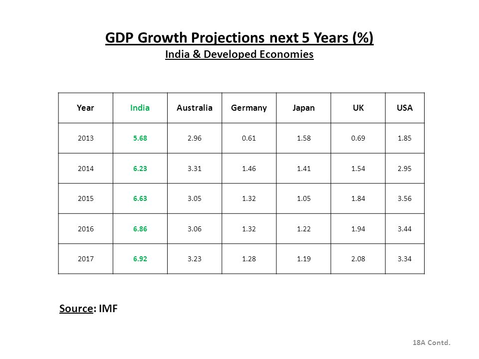 GDP Growth Projections next 5 Years (%) India & Developed Economies