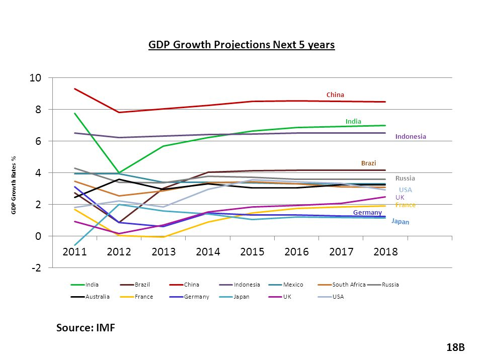 GDP Growth Projections Next 5 years